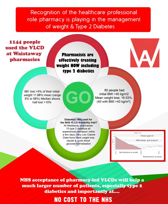 Obesity update 2019 abstract poster - National Diabetes Prevention week - Waistaway weight loss results